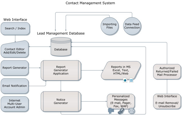 TactiCom - Contact Management System Flow Chart