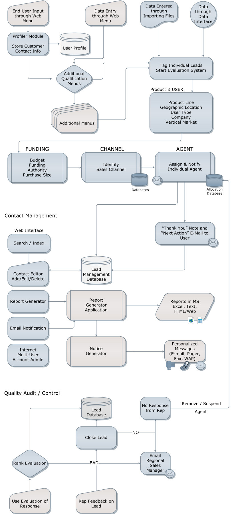 TactiCom - Lead Management Systems Flowchart